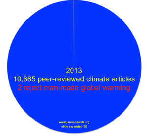 Dr. Powell's pie chart on total peer-reviewed papers on climate change vs papers that reject human involvement in said change. From his site.
