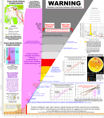 The timeline for human extinction as laid out in Sam Carana's methane chart.