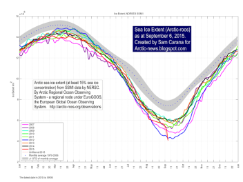 A graph of Arctic ice and sample years of extent. See the way the red line for 2015 drifts down? not good.