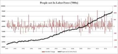The increasing number of American adults not in the labor force--since April, almost 100K new drop-outs a week. From Atlanta Fed.