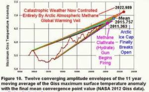 the convergence of carbon dioxide and methane and the firing of the clathrate gun.