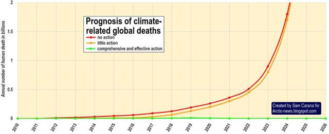 climate-deaths-per-year-sam-carana