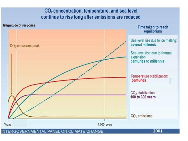 climate-inertia-ipcc