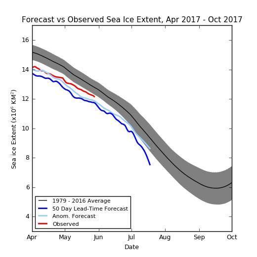 arctic ice 5.2017